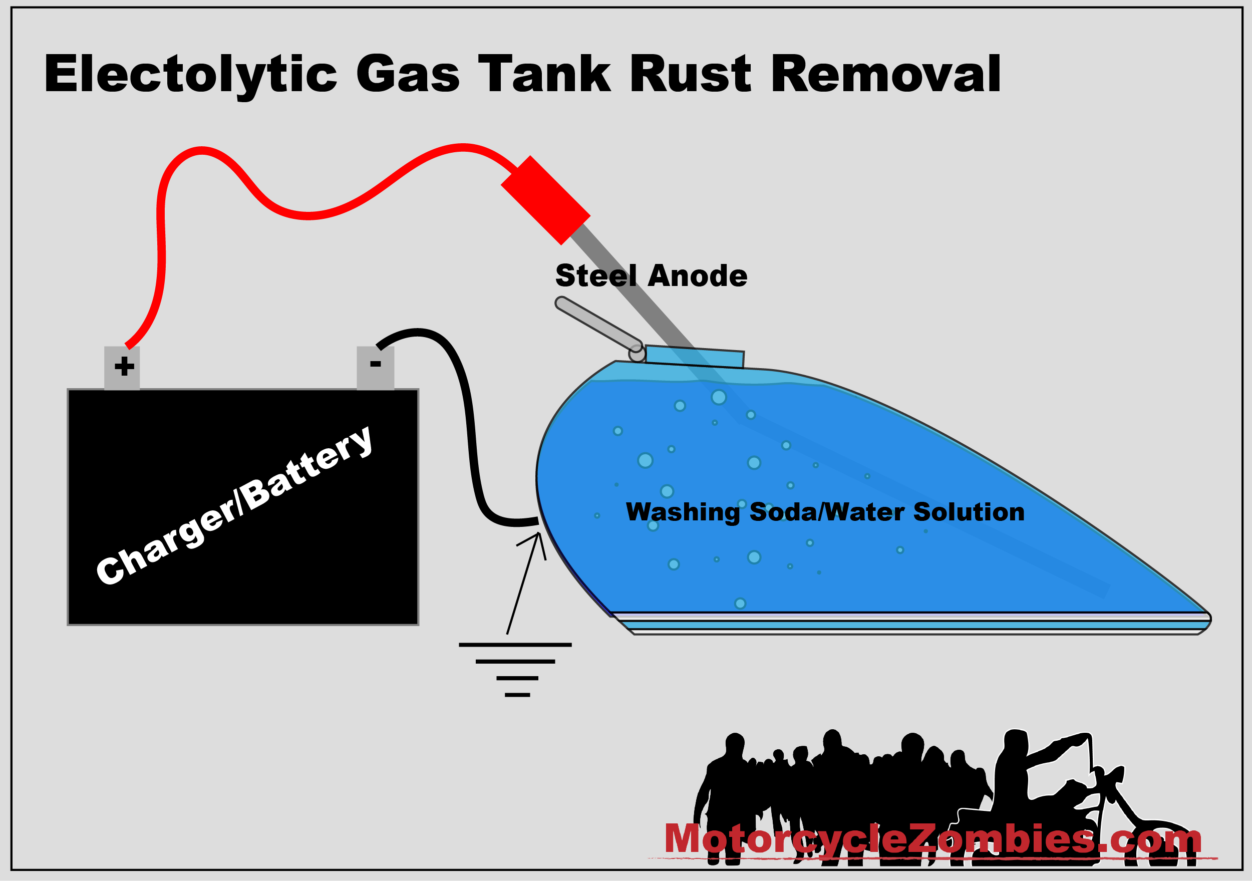 Motorcycle Gas Tank Rust Removal | MotorcycleZombies com