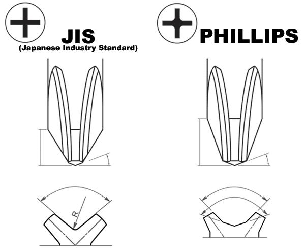 Phillips vs JIS